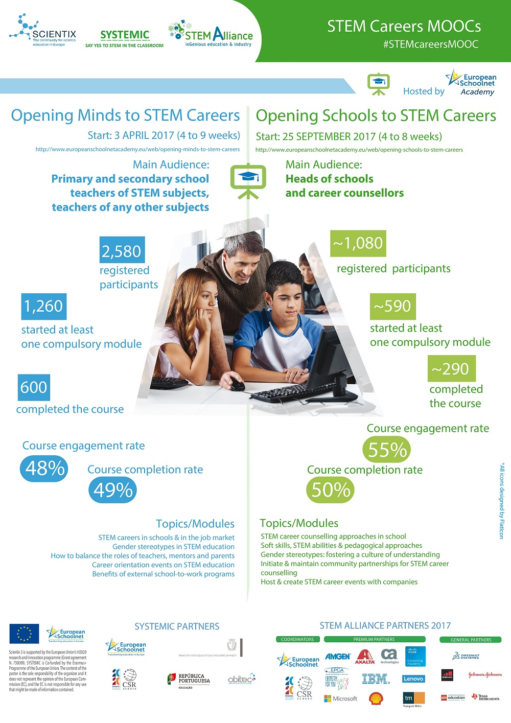 STEM Careers MOOCs Results 2017